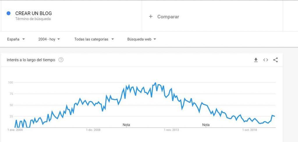 crear un blog tendencia de búsqueda