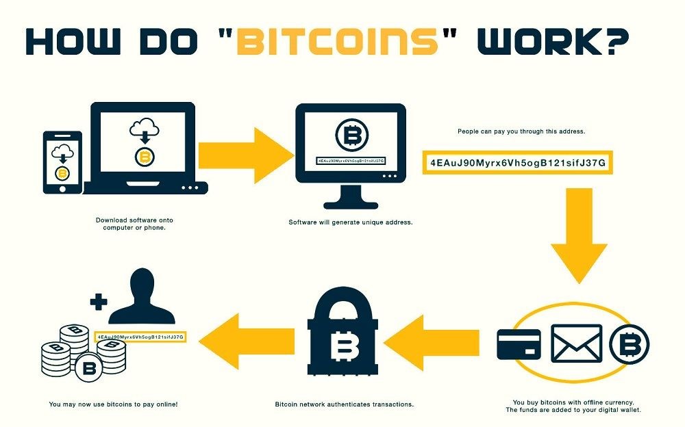 como funcionan las criptomonedas
