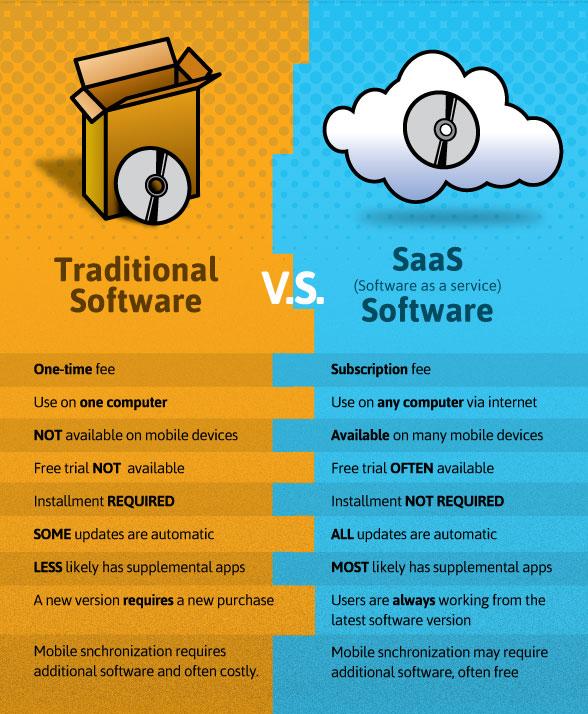 diferencias saas y software con licencia