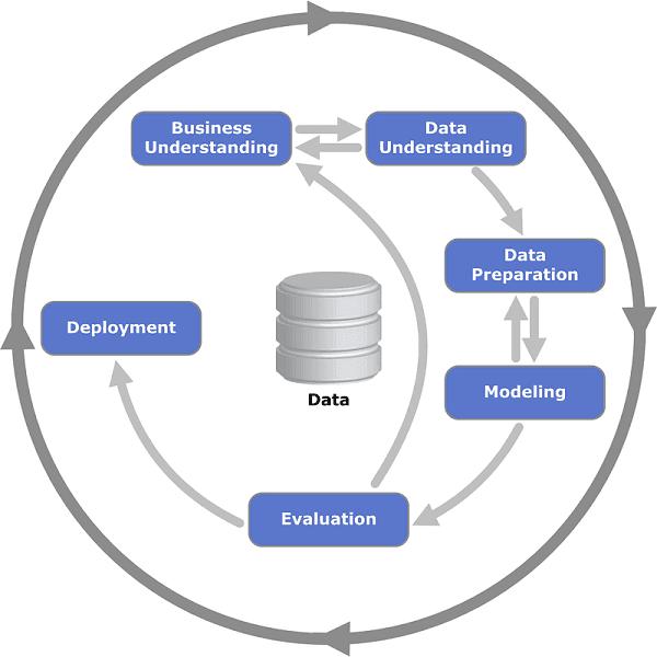 proceso minería de datos