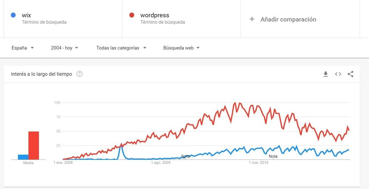 comparación interes Wix vs wordpress